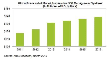 ECG Management System Market Expands as Hospitals Integrate