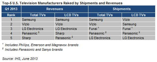 US TV Shipments Decline in Q1—But Prices Rise as Consumers ...