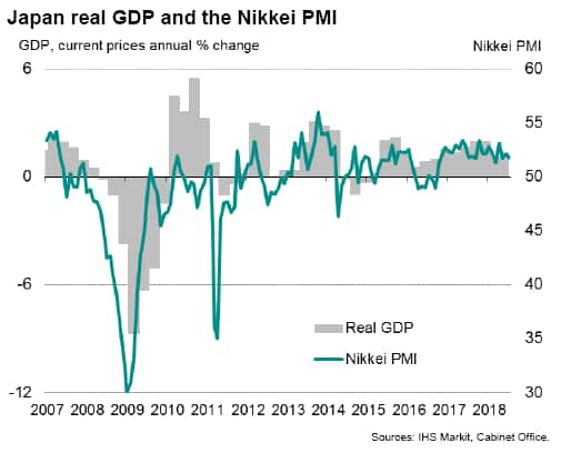 Official Japan GDP data corroborate PMI signal of steady Q2 growth