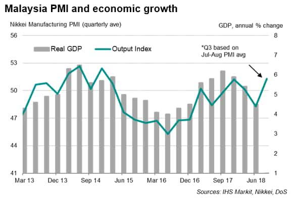 malaysia manufacturing sector growth