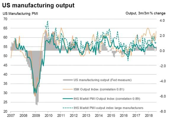 US manufacturing surveys send diverging signals
