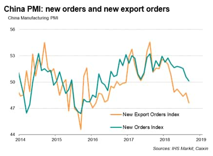 China PMI data points to resilient growth, but also highlight risks to future expansion