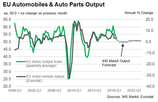PMI data signal weakest EU automotive sector growth for almost four years