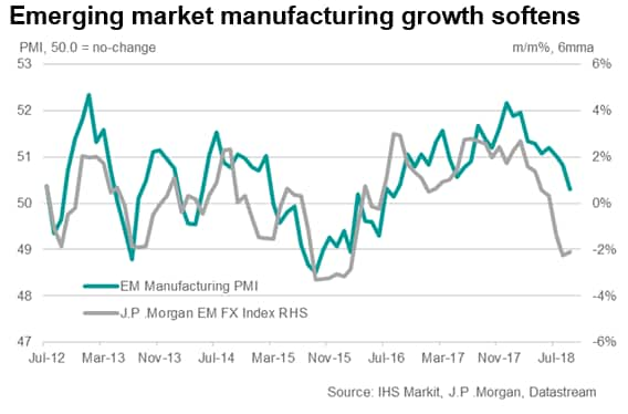 "PMI data largely skewed to the downside for ""vulnerable"" emerging markets"