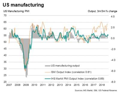 Week Ahead Economic Preview: Week of 12 November 2018