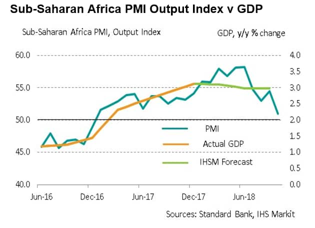 Emerging Markets: Sub-Saharan Africa feels strain at start of fourth quarter