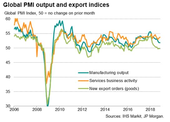 Global PMI lifts further from two-year low but outlook blighted by weak order books