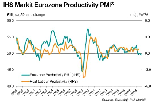 Eurozone productivity slips at quickest rate in five-and-a-half years as efficiency loss in manufacturing intensifies
