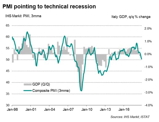 PMI suggests Italy to enter technical recession in fourth quarter