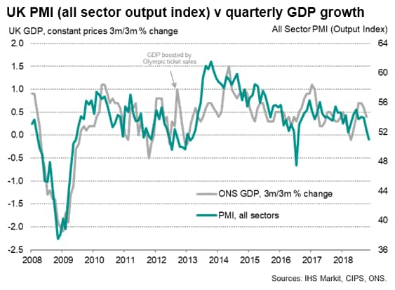 UK GDP data add to signs of economy's renewed weakness after strong summer
