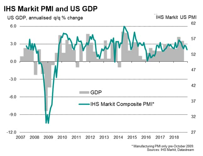 IHS Markit US PMI signals GDP growth rate slowing close to 2.0% in December