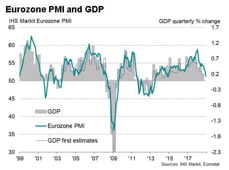 Eurozone flash PMI hits lowest for over four years in December