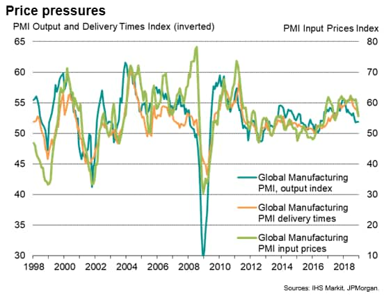 Global manufacturing PMI at 27-month low as business