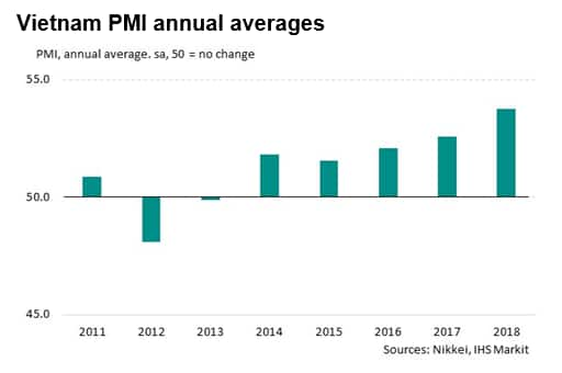 Vietnam GDP up strongly again in 2018 as manufacturing outperforms