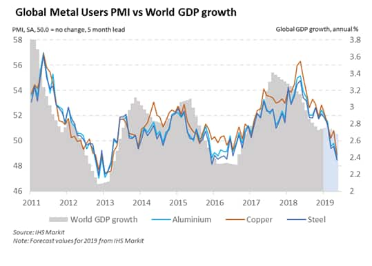 Metals Users PMI points to falling world growth and lower prices in