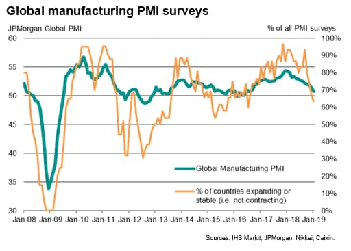 Global Manufacturing PMI at 2½ year low as business conditions worsen in one-in-three countries