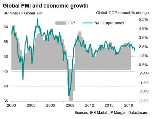 Global economy loses further momentum at start of 2019
