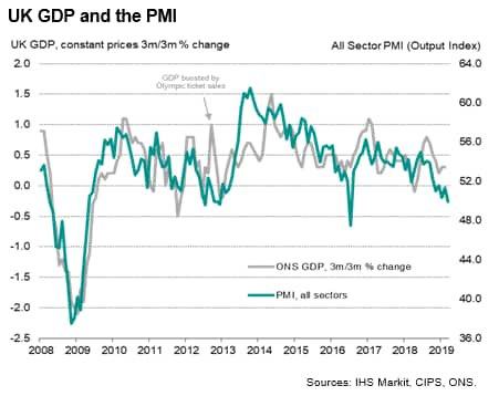 The Downside Of Resilience >> Uk Economy S Resilience In February Likely To Fade Ihs Markit