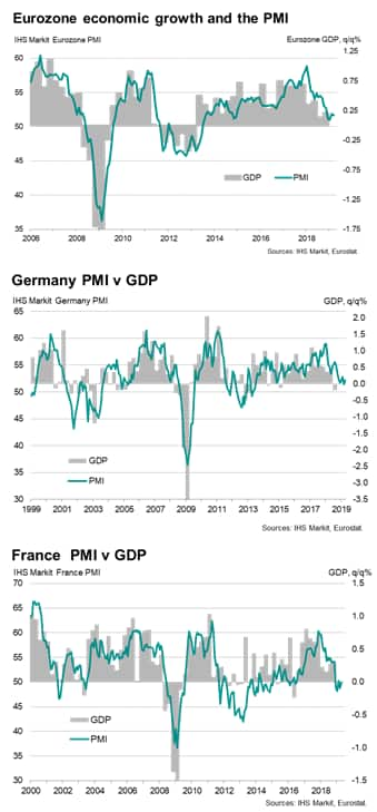 Rebound hopes fade as flash Eurozone PMI signals slow start to second quarter