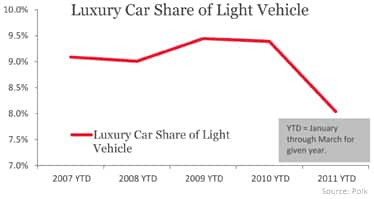 Has The Luxury Car Market Lost Its Luster