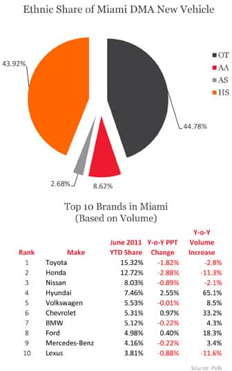 Ethnic Share of Miami DMA New Vehicle & Top 10 Miami Brands