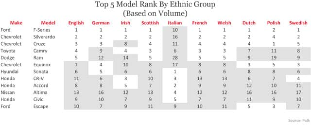 Top5 Model Rank by Ethnic Group (Based on Volume)