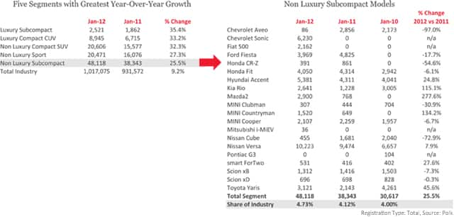 Five Segments with Greatest Year-Over-Year Growth