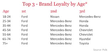 Top 3 - Brand Loyalty by Age