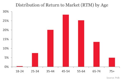 Distribution of Return to Market (RTM) by Age