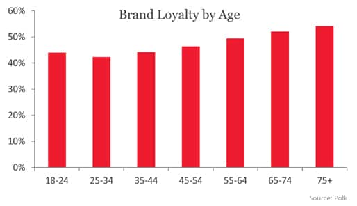 Brand Loyalty by Age