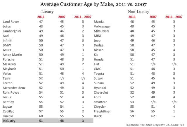 Average Customer Age by Make, 2011 vs. 2007