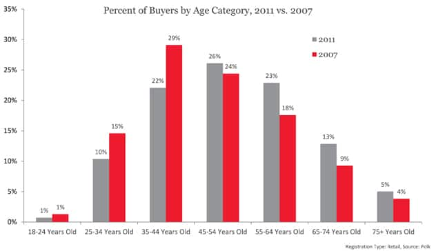Percent of Buyers by Age Category, 2011 vs. 2007
