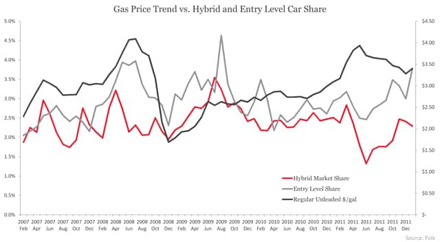 Gas Price Trend vs. Hybrid and Entry Level Car Share