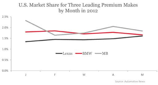 U.S. Market Share for Three Leading Premium Makes by Month in 2012