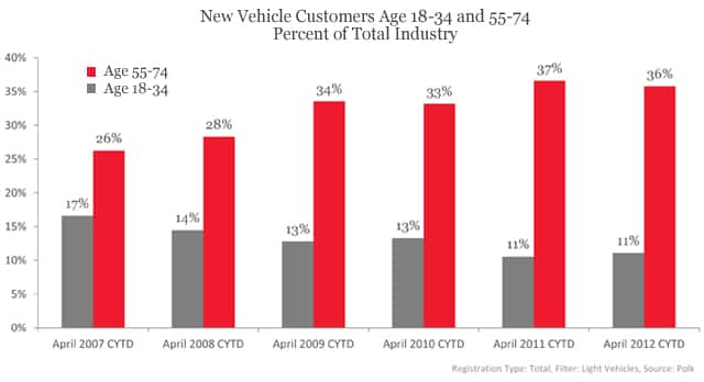 New Vehicle Customers Age 18-34 and 55-74 Percent of Total Industry