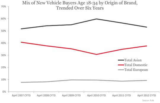 Mix of New Vehicle Buyers Age 18-34 by Origin of Brand, Trended Over Six Years