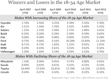 Winners and Losers in the 18-34 Age Market