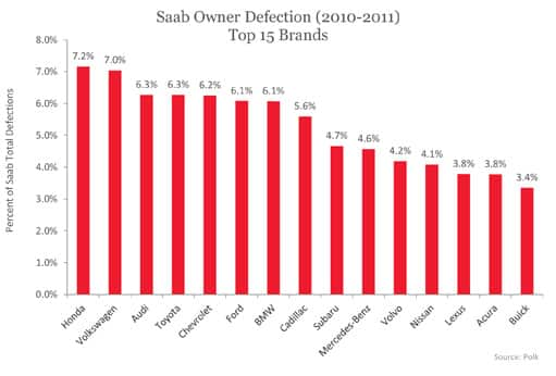 Saab Owner Defection (2010-2011) Top 15 Brands