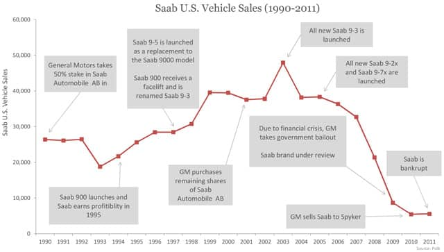 Saab U.S. Vehicle Sales (1990-2011)