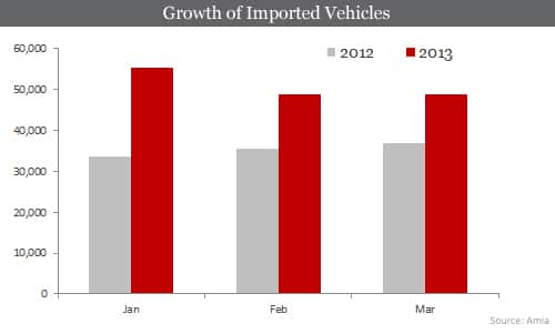 Growth of Imported Vehicles