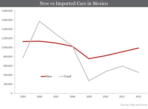 New vs Imported Cars in Mexico