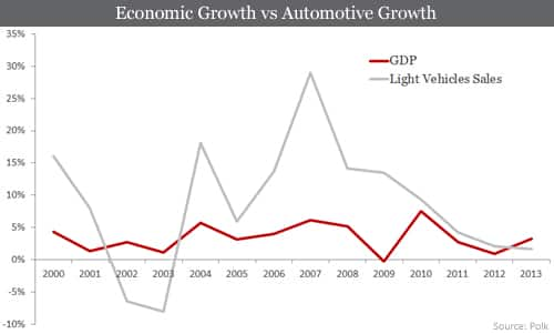 Economic Growth vs. Automotive Growth