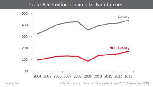 Lease Penetration 2007