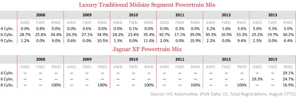 Luxury Traditional Midsize Segment Powertrain Mix
