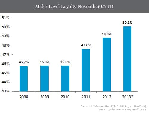 Make-Level Loyalty November CYTD