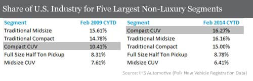 Share of US Industry for Five Largest Non-Luxury Segments
