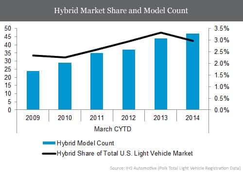 Hybrid Market Share and Model Count