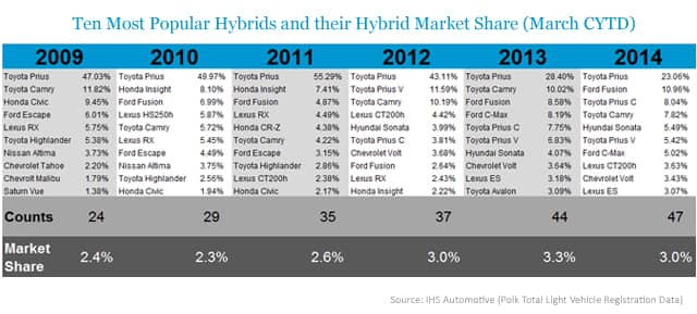 Ten Most Popular Hybrids and their Hybrid Market Share (March CYTD)