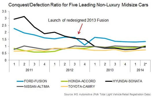 Conquest/Defection Ratio for Five Leading Non-Luxury Midsize Cars