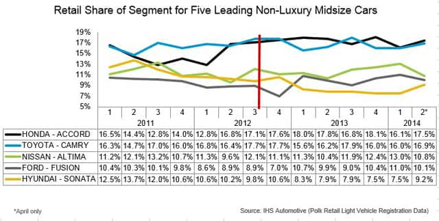Retail Share of Segment for Five Leading Non-Luxury Midsize Cars